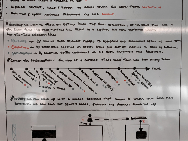 Writing and diagrams on whiteboard
